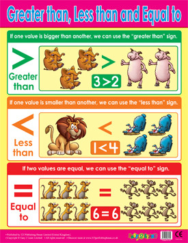 Classroom Educational Posters | Greater Than, Less Than, Equals To Maths School Poster