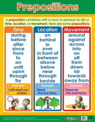 School Posters | Preopostion Literacy Reference Chart