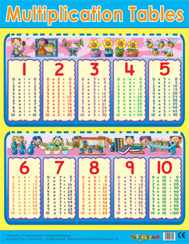 School Educational Posters Multiplication Tables