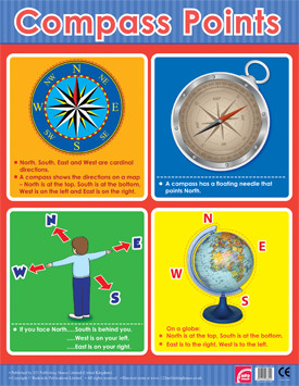 Educational Classroom Posters | Compass Points Learning Chart