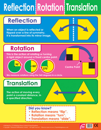 School Posters | Reflection, Rotation and Translation Maths Posters