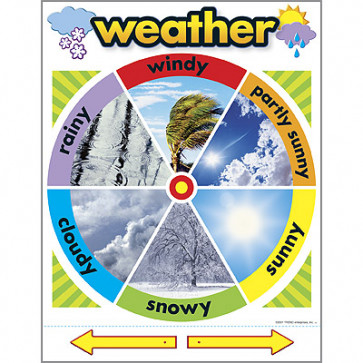Posters for Children | Interactive Weather Chart