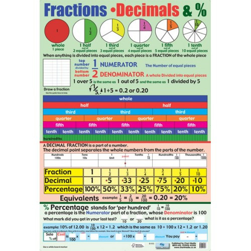 School Posters Fractions Decimals Percentages Maths PosterFree