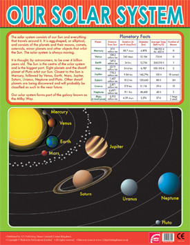 School Posters | The Solar System Reference Wall Chart ...