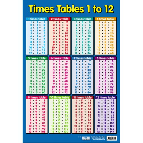 Educational posters times tables 1 12 school poster for 1 to 12 times table chart printable