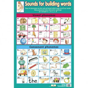 School Educational Posters | Phonemes, Phonics Chart for Classroom Displays