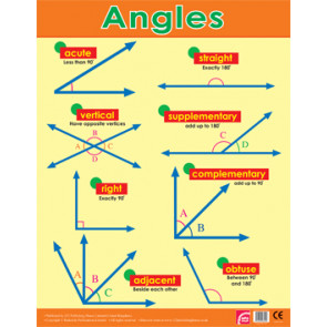 School Posters | Mathematics Geometry Angles Reference Wall Chart