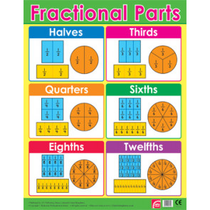 Teacher Classroom Posters | Fractions Maths Reference Poster