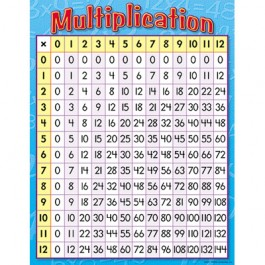 KS2 Maths Poster - Times Tables