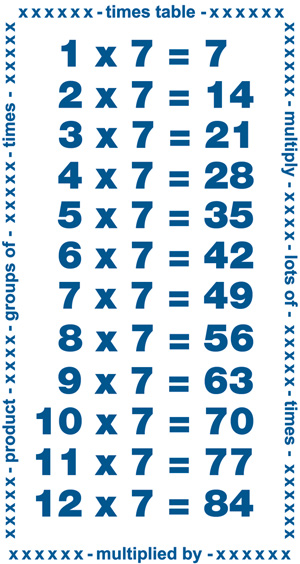 Knowing the Times Tables