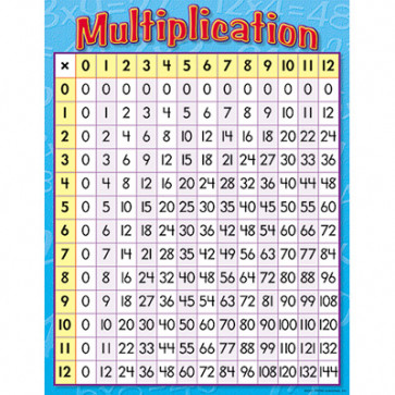 Classroom Education Posters | Multiplication Grid Poster.