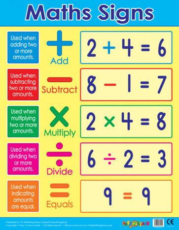 School Posters | Maths Signs / Operands Wall Charts