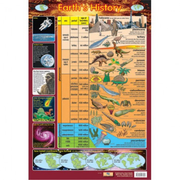 School Educational Posters | Earth's History Chart Poster