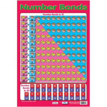School Educational Posters | Number bonds 1 to 20 Maths Chart for Classroom Displays