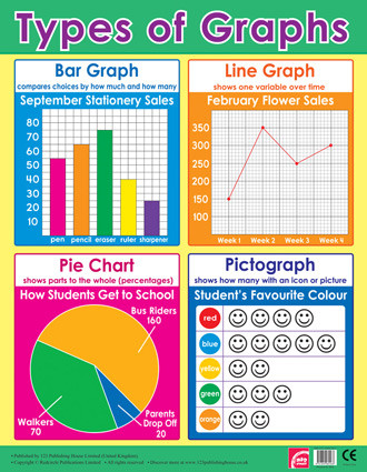 School Posters | Basic Graphis Maths Wall Chart