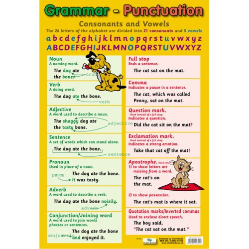 School Educational Posters | Grammar and Punctuation Chart ...