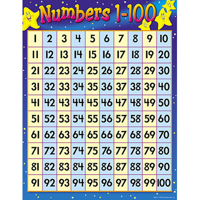 Classroom Posters | 1-100 Number Grid Educational Poster. Free ...