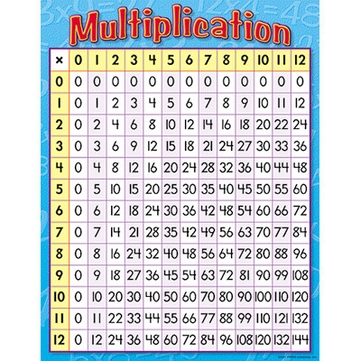 Classroom Education Posters Multiplication Grid Poster
