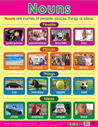 Nouns Literacy School Poster