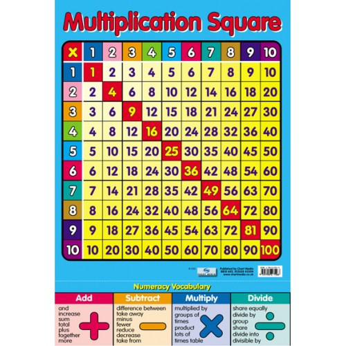 Educational posters multiplication chart free delivery for 12x12 times table grid