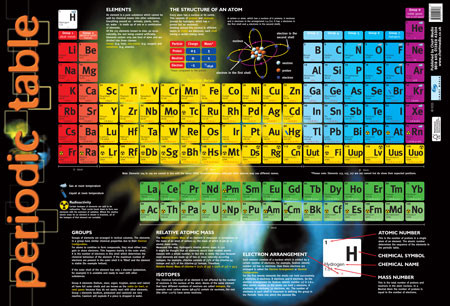 Educational posters for children periodic table chart poster school educational posters periodic table chart poster urtaz Image collections