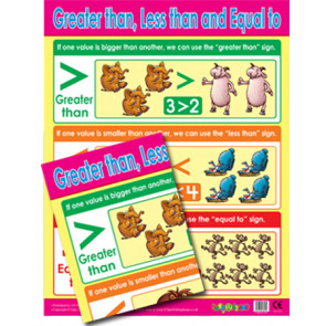 School Posters | Greater Than, Less Than, Equals To Maths Poster