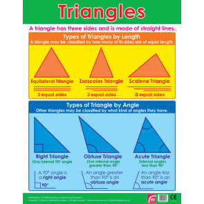 School Posters | Triangles Maths Wall Charts